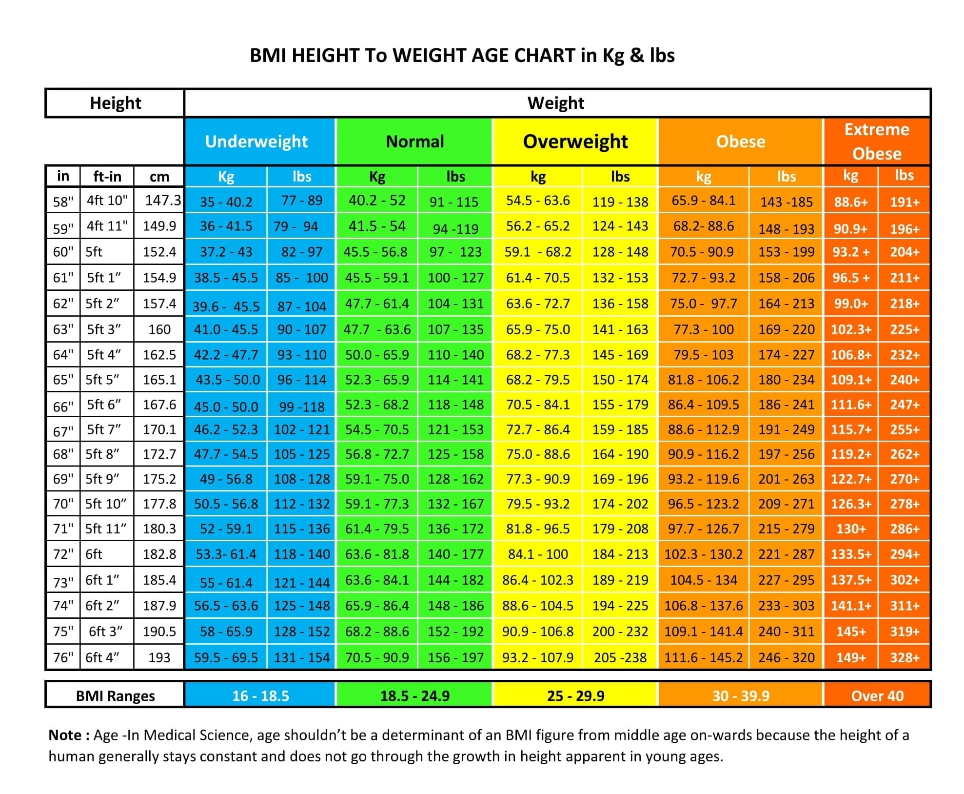 How much should I weigh for my Height & Age? - nutrilove.co.in